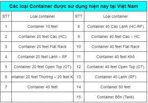 Các loại container hiện nay 2021
